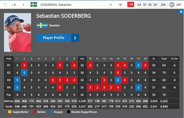Söderberg ET-segrare efter jättedrama