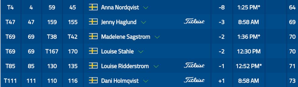 Drömstart av Nordqvist – två slag från täten