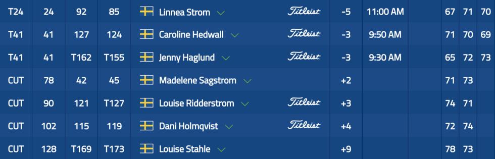 Linnea Ström bästa svenska efter 54 hål