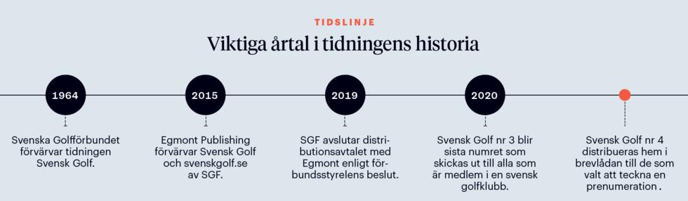 Få Svensk Golf till bästa pris via din hemmaklubb